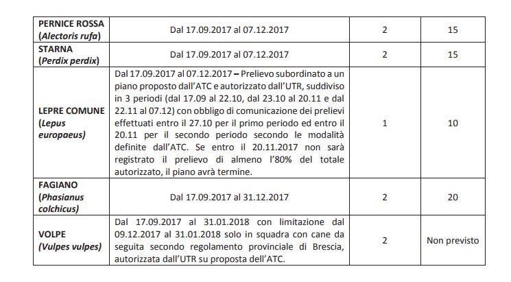Calendario Venatorio Lombardia.Stagione Venatoria 2017 2018 Integrazioni E Preapertura